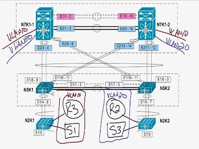 NX-OS vPC's - www ccieMCGEE com